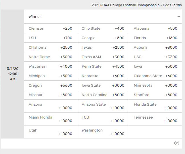 2021 National Title Odds