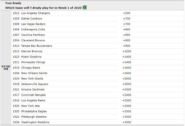 Brady Odds