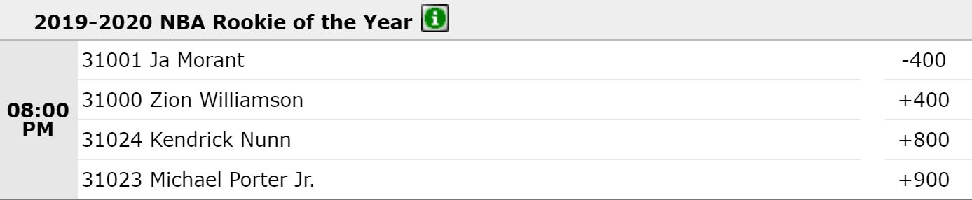 Rookie of the Year Odds