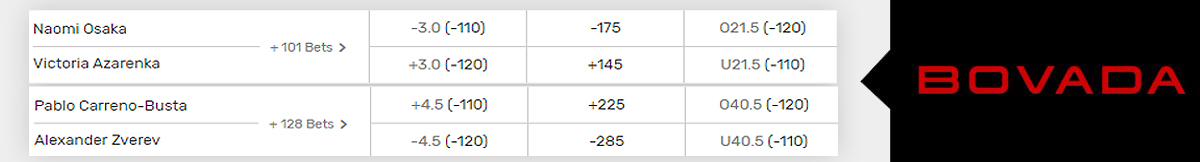 US Open Betting at Bovada